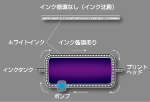 MCT(Mimaki Circulation Technology)
