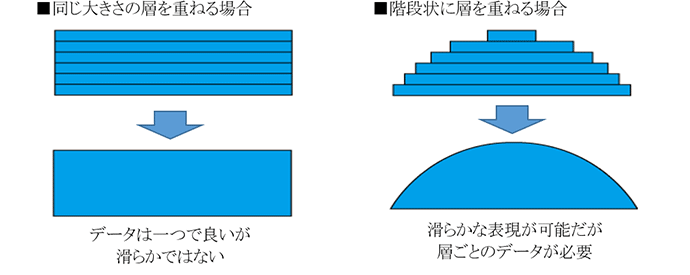 階段状に層を重ねる場合:滑らかな表現が可能だが層ごとのデータが必要