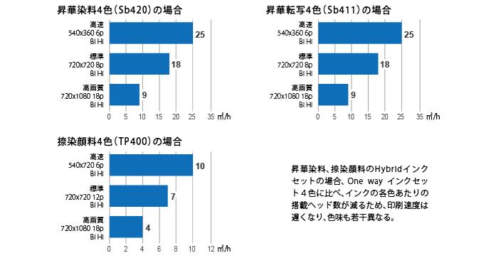 印刷速度(Hybridインクセット)