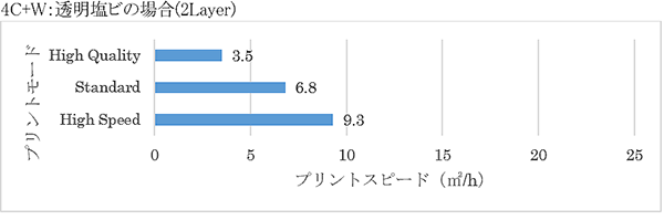 4C+W: 透明塩ビの場合(2Layer)